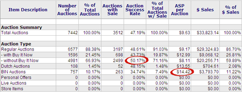Auction Summary report tells you which auction types worked best